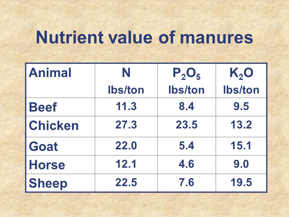 Nutrient value of manures AnimalN lbs/ton P 2 O 5 lbs/ton K 2 O lbs/ton Beef 11.38.49.5 Chicken 27.323.513.2 Goat 22.05.415.1 Horse 12.14.69.0 Sheep 22.57.619.5
