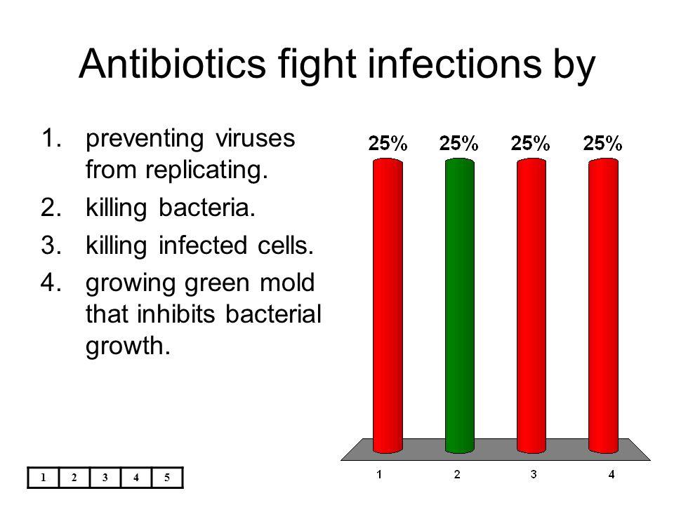 12345 Antibiotics fight infections by 1.preventing viruses from replicating. 2.killing bacteria. 3.killing infected cells. 4.growing green mold that i