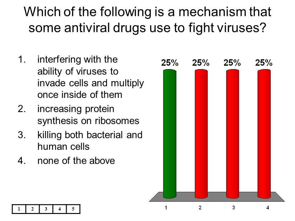 12345 Which of the following is a mechanism that some antiviral drugs use to fight viruses? 1.interfering with the ability of viruses to invade cells