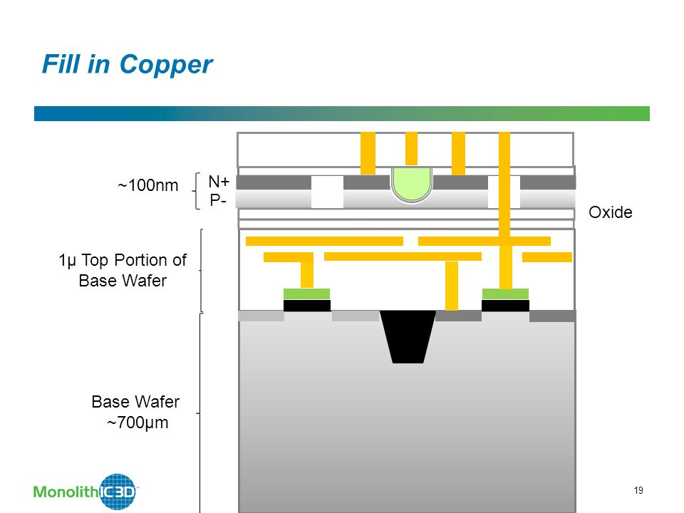 19 ~100nm N+ P- Oxide 1µ Top Portion of Base Wafer MonolithIC 3D Inc. Patents Pending Fill in Copper Base Wafer ~700µm