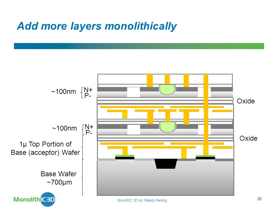 20 ~100nm N+ P- Oxide 1µ Top Portion of Base (acceptor) Wafer MonolithIC 3D Inc. Patents Pending Add more layers monolithically Base Wafer ~700µm Oxid