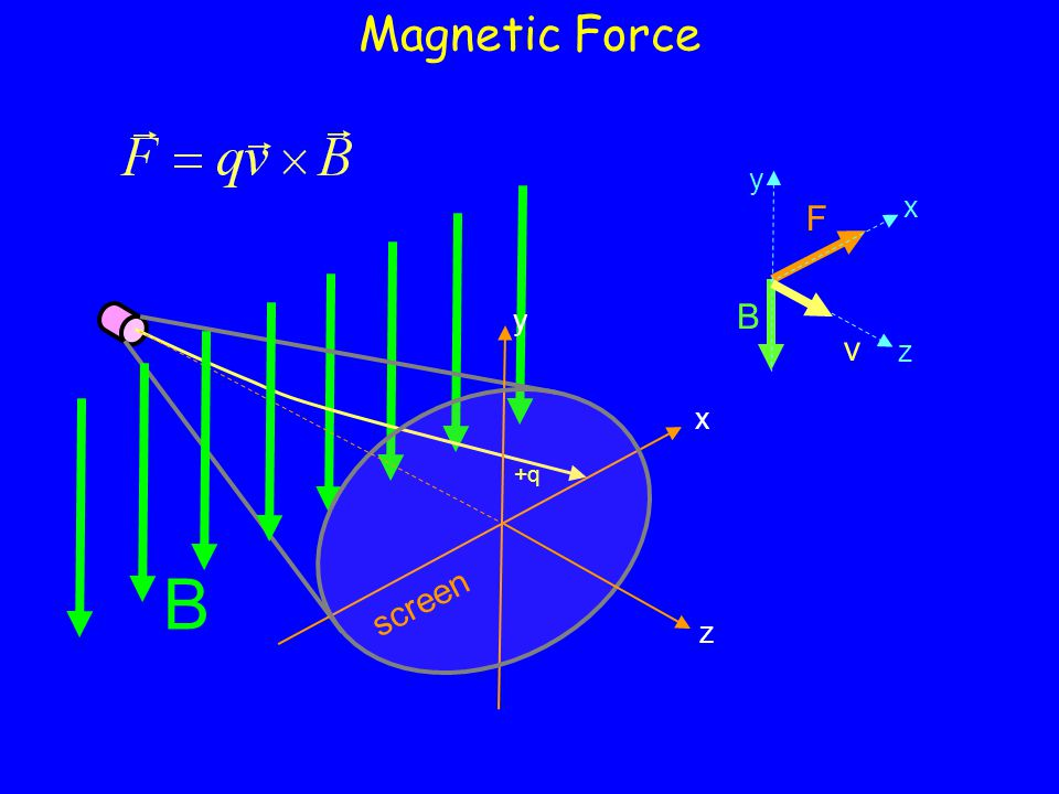Magnetic Force x y z B F screen x y z B v +q