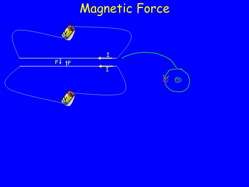 VV I I F F Magnetic Force