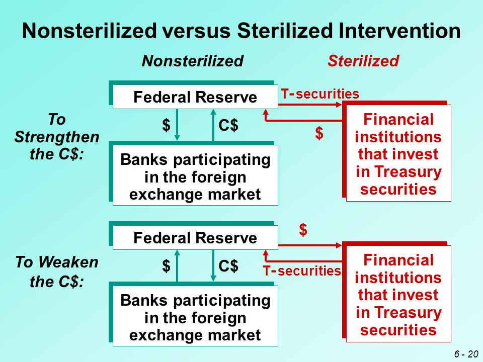 6 - 20 Federal Reserve Banks participating in the foreign exchange market $ C$ To Strengthen the C$: $Federal Reserve Banks participating in the foreign exchange market C$ To Weaken the C$: Financial institutions that invest in Treasury securities $ T - securities Financial institutions that invest in Treasury securities $ T - securities Nonsterilized versus Sterilized Intervention NonsterilizedSterilized
