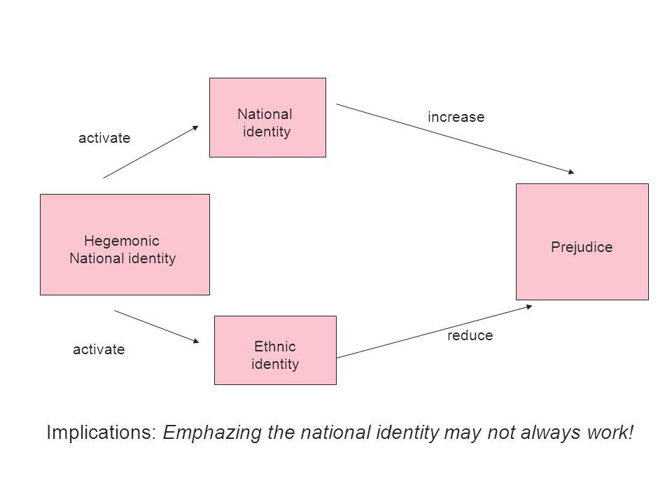 National identity Ethnic identity Prejudice activate reduce Hegemonic National identity Implications: Emphazing the national identity may not always w