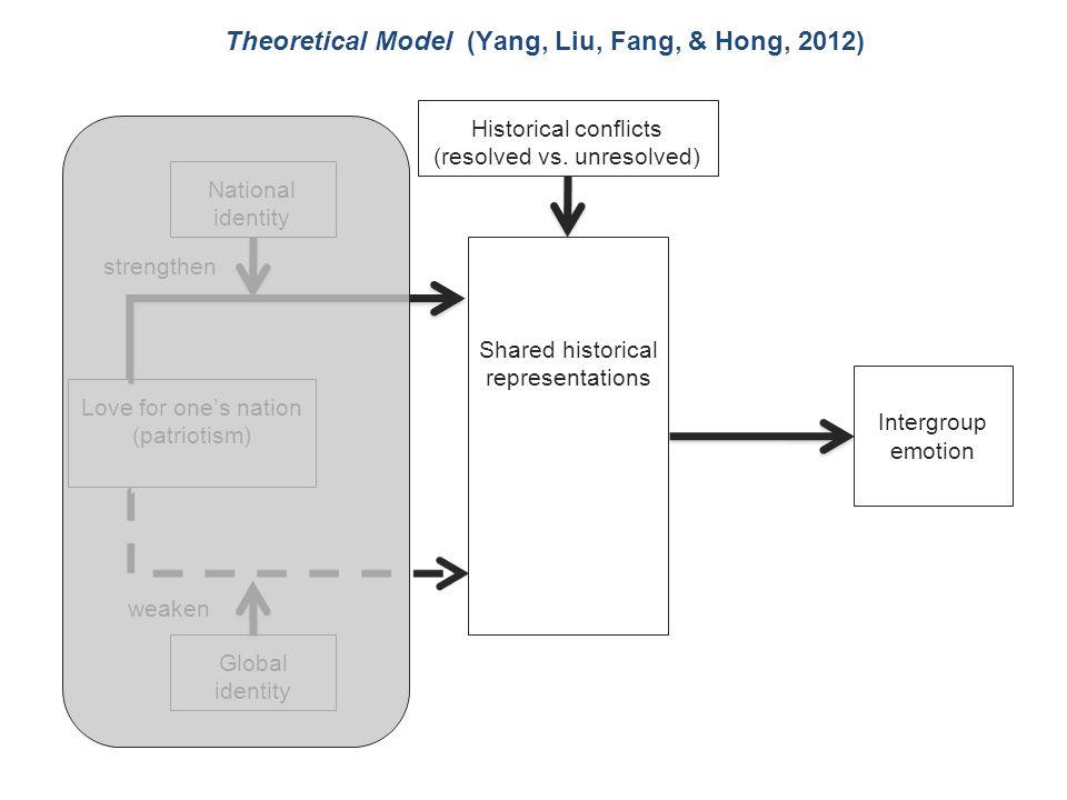 Theoretical Model (Yang, Liu, Fang, & Hong, 2012) Historical conflicts (resolved vs.