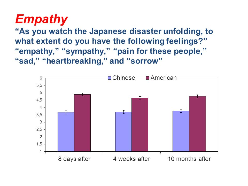 """Empathy """"As you watch the Japanese disaster unfolding, to what extent do you have the following feelings?"""" """"empathy,"""" """"sympathy,"""" """"pain for these peop"""