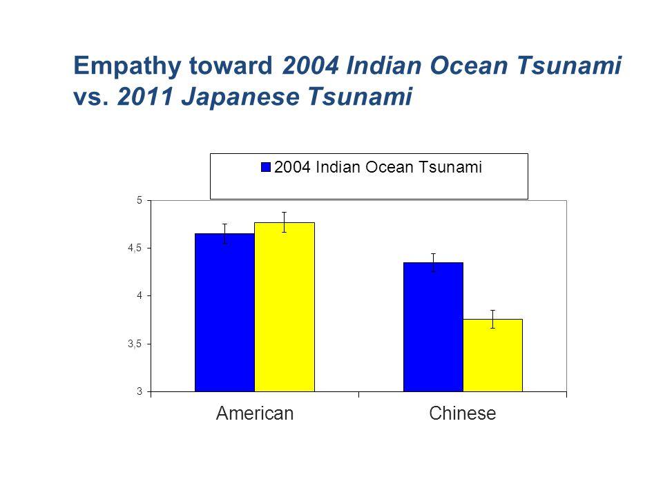 Empathy toward 2004 Indian Ocean Tsunami vs. 2011 Japanese Tsunami