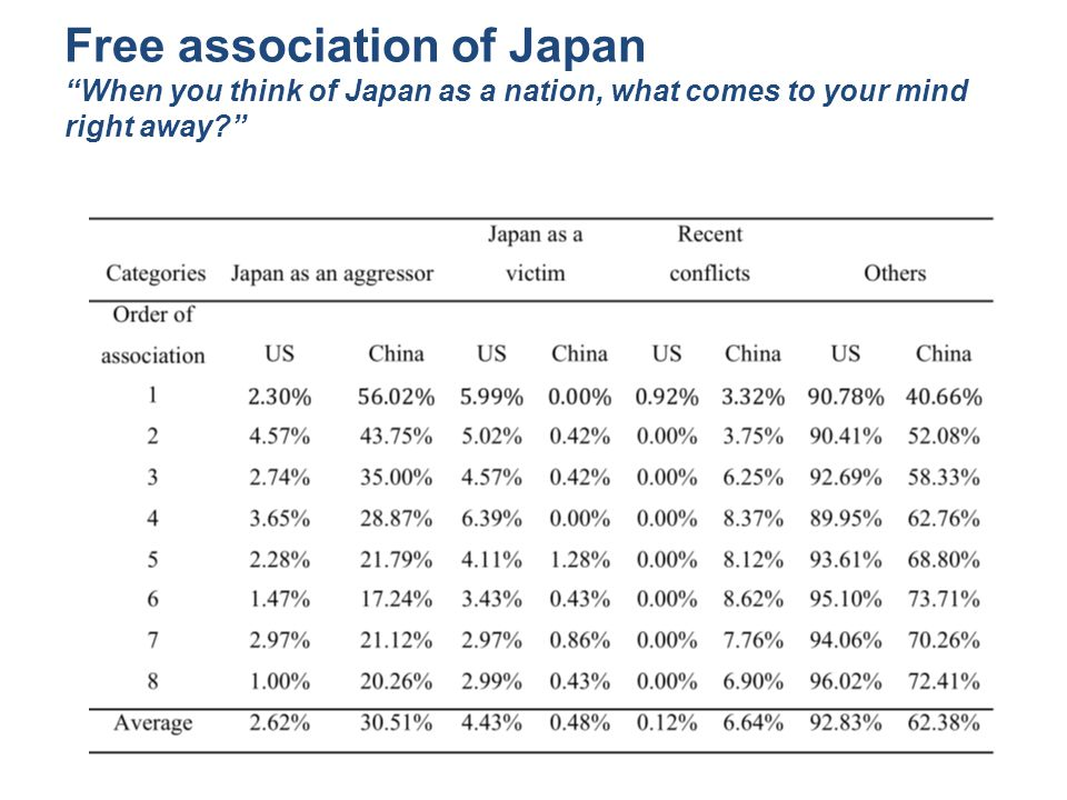 Free association of Japan When you think of Japan as a nation, what comes to your mind right away?