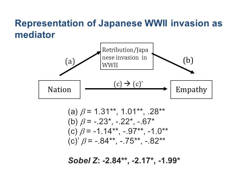 Representation of Japanese WWII invasion as mediator NationEmpathy Retribution/Japa nese invasion in WWII (a) (c)  (c)' (b) (a)  = 1.31**, 1.01**,.28** (b)  = -.23*, -.22*, -.67* (c)  = -1.14**, -.97**, -1.0** (c)'  = -.84**, -.75**, -.82** Sobel Z: -2.84**, -2.17*, -1.99*