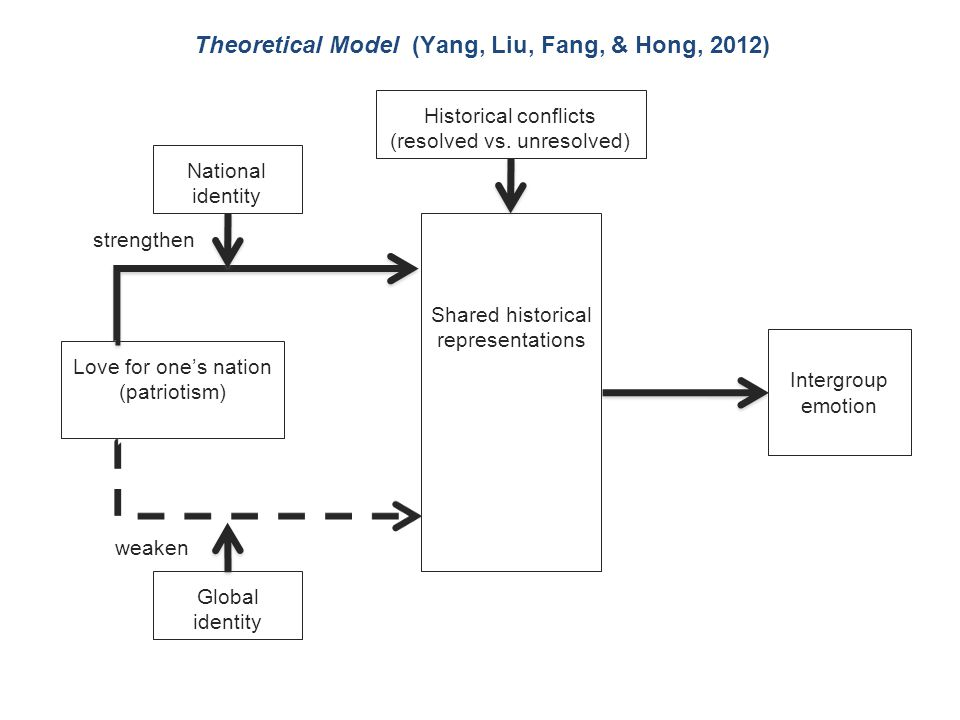 Theoretical Model (Yang, Liu, Fang, & Hong, 2012) Historical conflicts (resolved vs. unresolved) Shared historical representations Intergroup emotion