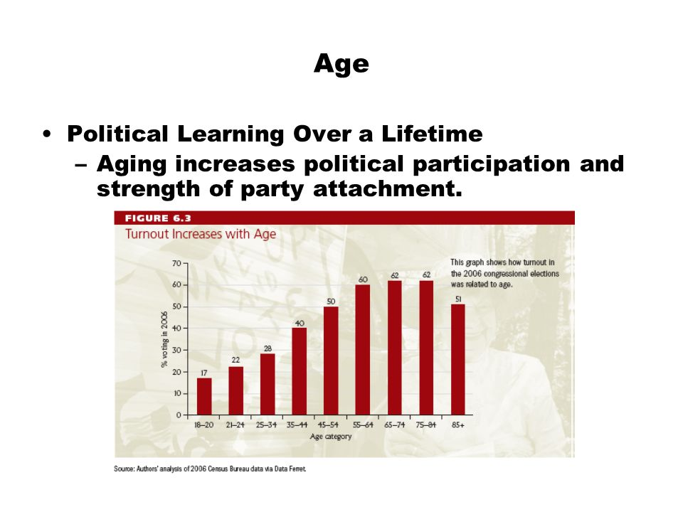 Age Political Learning Over a Lifetime –Aging increases political participation and strength of party attachment.