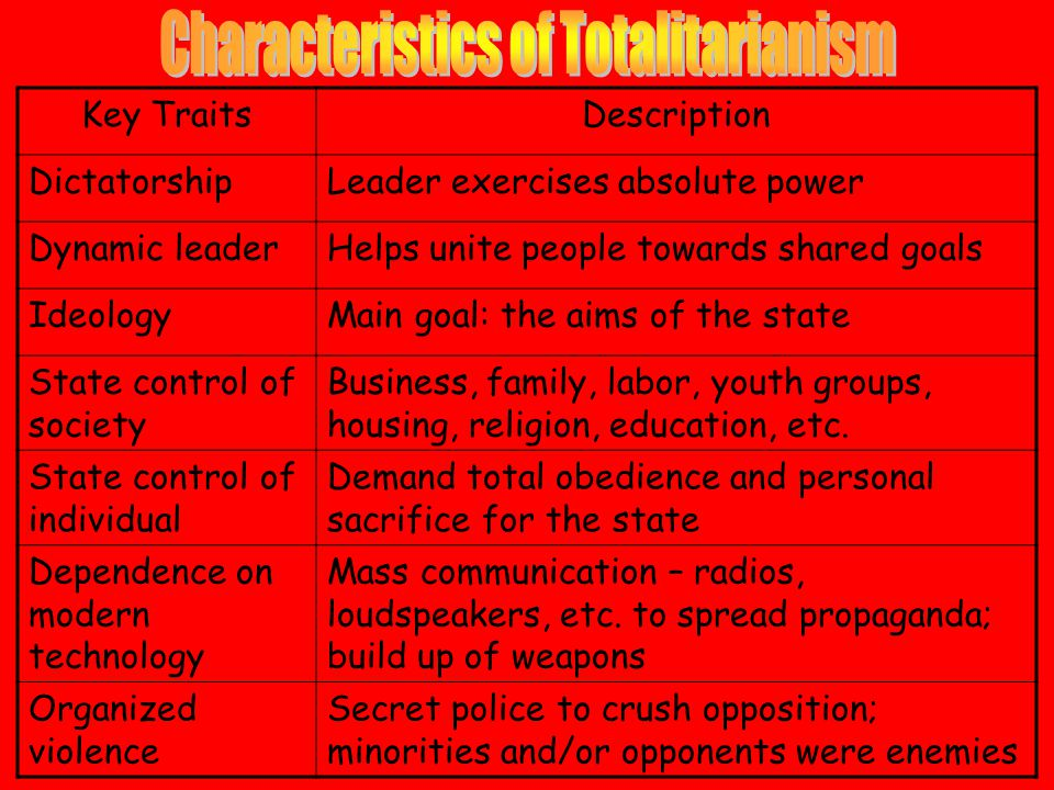 Key TraitsDescription DictatorshipLeader exercises absolute power Dynamic leaderHelps unite people towards shared goals IdeologyMain goal: the aims of the state State control of society Business, family, labor, youth groups, housing, religion, education, etc.
