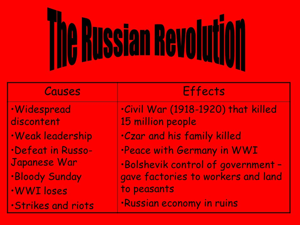 CausesEffects Widespread discontent Weak leadership Defeat in Russo- Japanese War Bloody Sunday WWI loses Strikes and riots Civil War (1918-1920) that killed 15 million people Czar and his family killed Peace with Germany in WWI Bolshevik control of government – gave factories to workers and land to peasants Russian economy in ruins