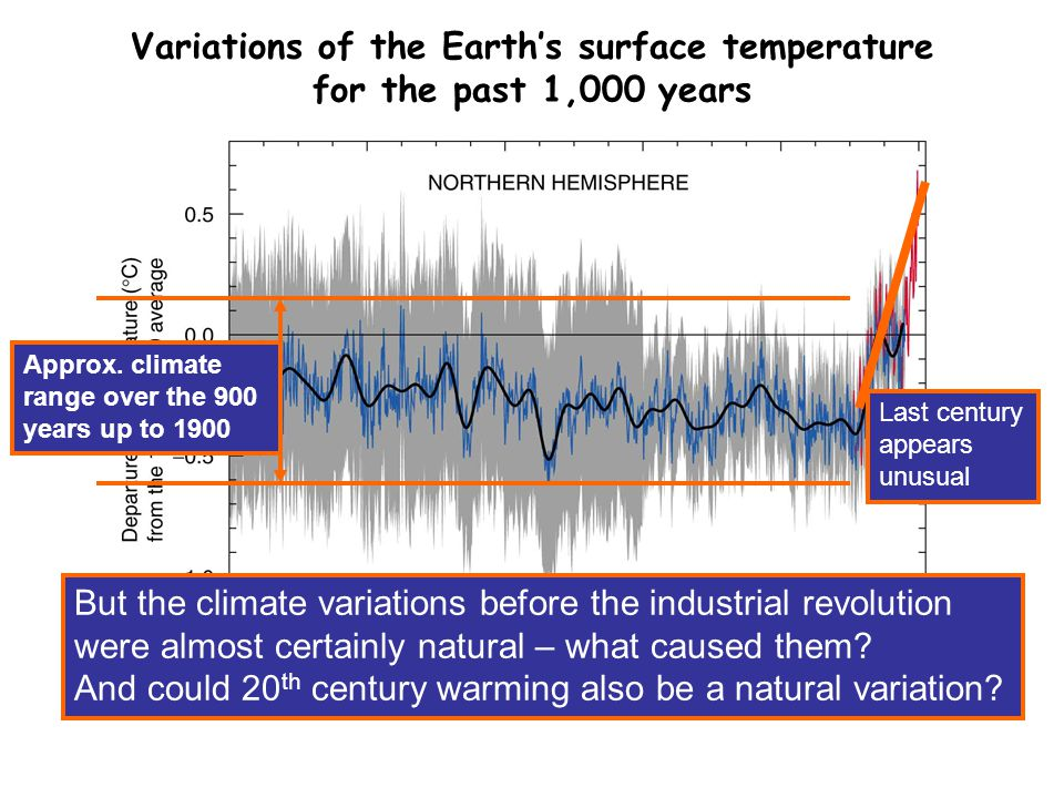 SPM 1b Variations of the Earth's surface temperature for the past 1,000 years Approx. climate range over the 900 years up to 1900 Last century appears