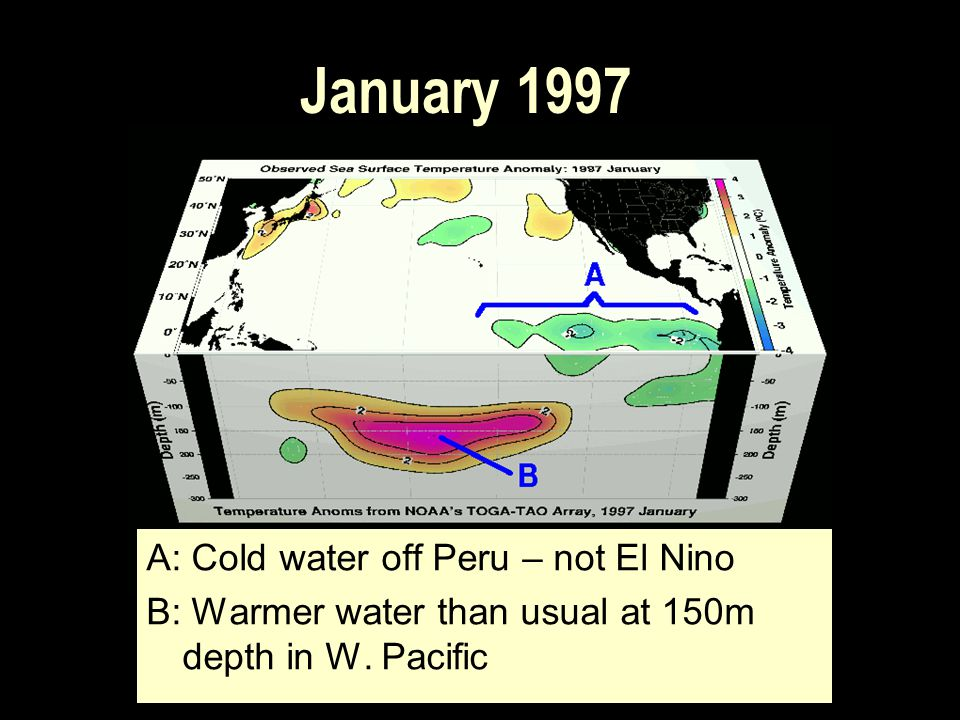 A: Cold water off Peru – not El Nino B: Warmer water than usual at 150m depth in W. Pacific January 1997