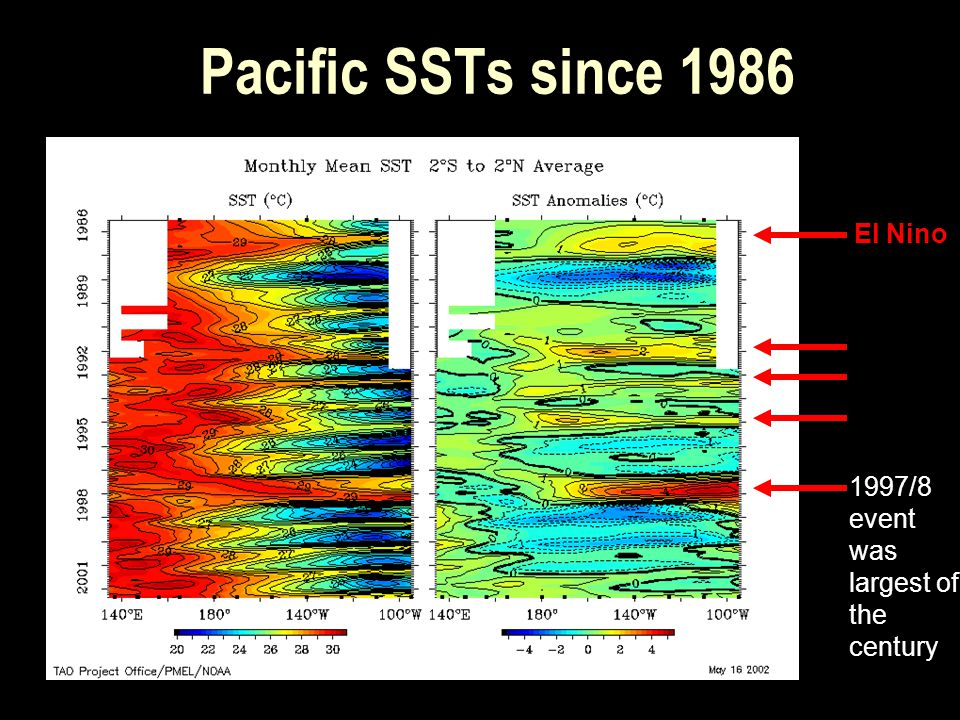 Pacific SSTs since 1986 El Nino 1997/8 event was largest of the century