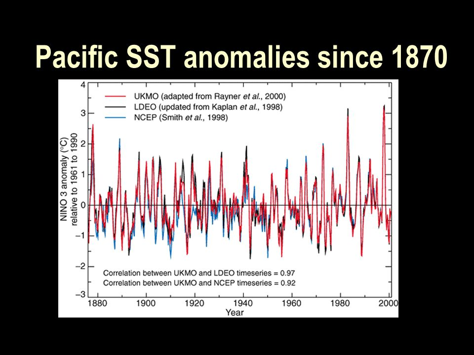 Pacific SST anomalies since 1870
