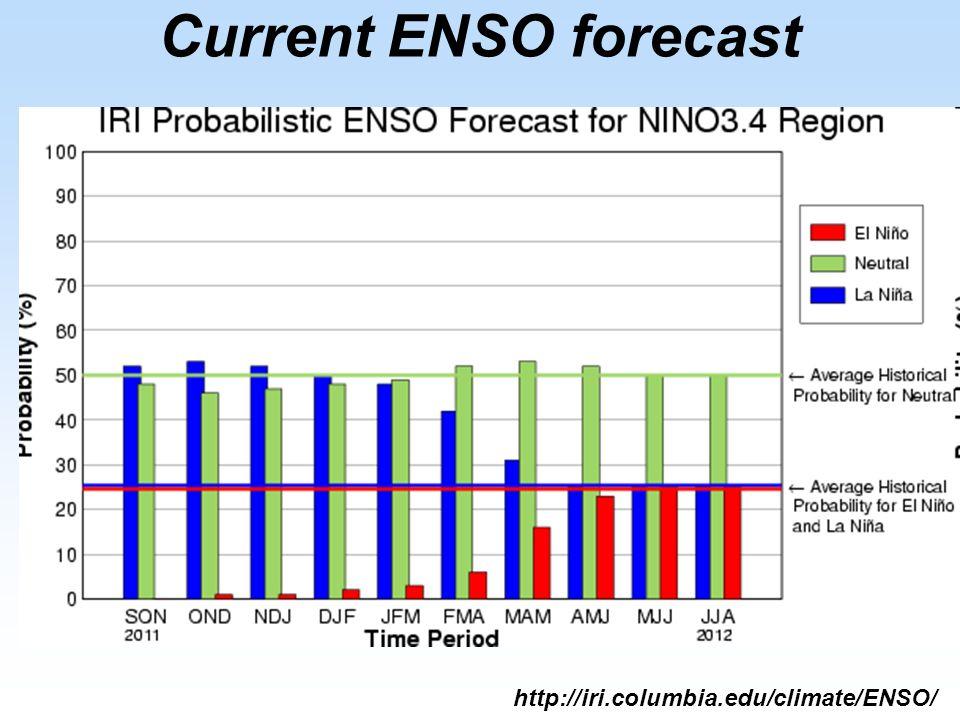 Current ENSO forecast http://iri.columbia.edu/climate/ENSO/