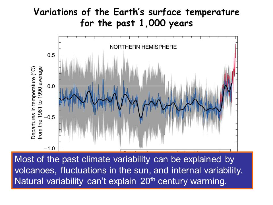SPM 1b Variations of the Earth's surface temperature for the past 1,000 years Most of the past climate variability can be explained by volcanoes, fluctuations in the sun, and internal variability.