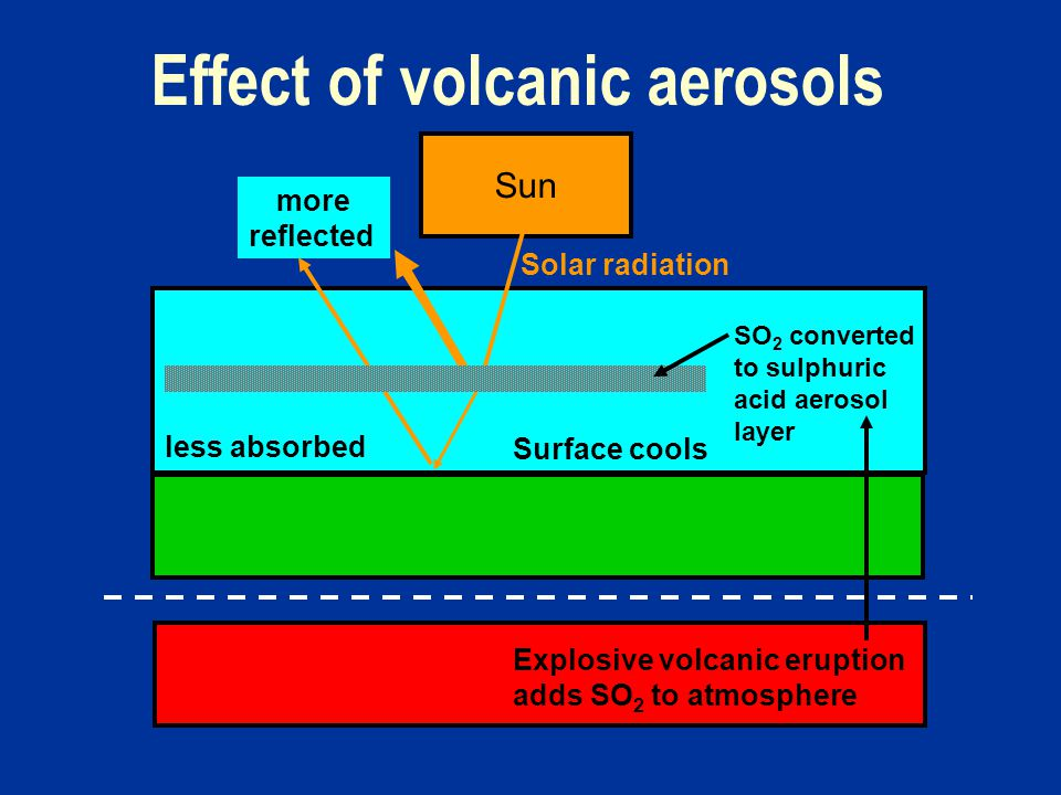 Effect of volcanic aerosols Explosive volcanic eruption adds SO 2 to atmosphere Sun more reflected less absorbed Solar radiation Surface cools SO 2 converted to sulphuric acid aerosol layer