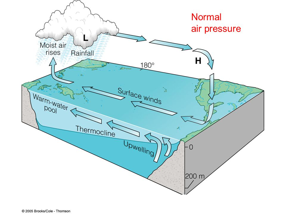 Normal air pressure
