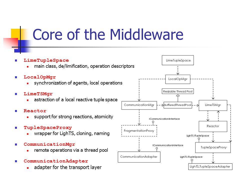 Core of the Middleware LimeTupleSpace main class, de/limification, operation descriptors LocalOpMgr synchronization of agents, local operations LimeTSMgr astraction of a local reactive tuple space Reactor support for strong reactions, atomicity TupleSpaceProxy wrapper for LighTS, cloning, naming CommunicationMgr remote operations via a thread pool CommunicationAdapter adapter for the transport layer