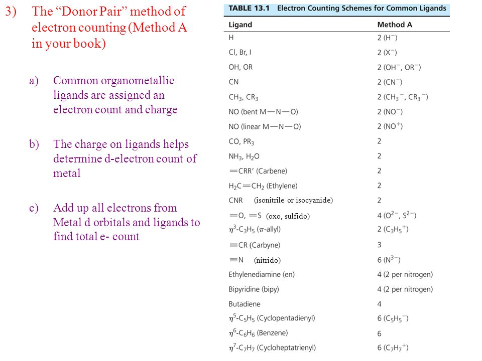 """3)The """"Donor Pair"""" method of electron counting (Method A in your book) a)Common organometallic ligands are assigned an electron count and charge b)The"""