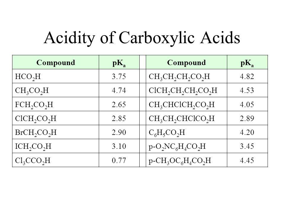 Benzoic Acid: pK a = 4.19