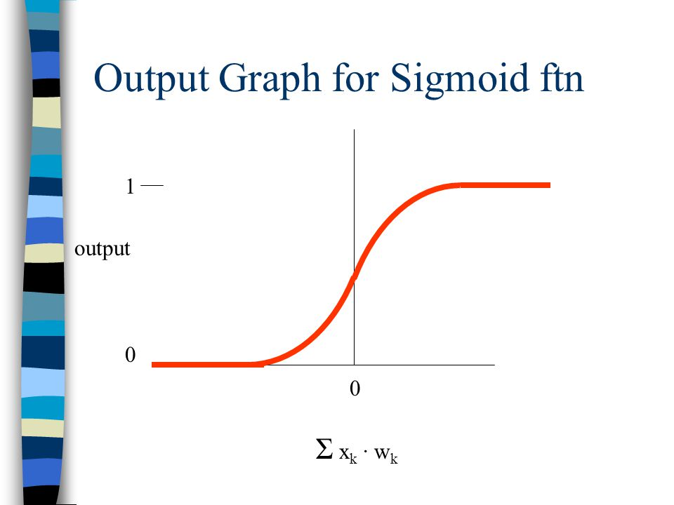 Output Graph for Sigmoid ftn Σ x k · w k 0 1 output 0