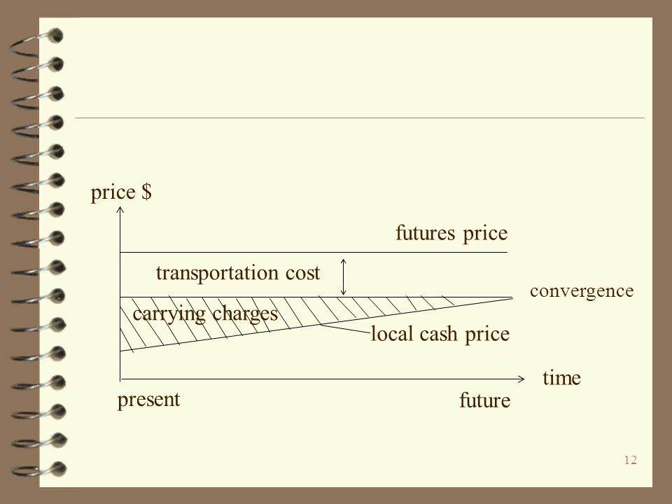 12 price $ transportation cost convergence futures price time local cash price future present carrying charges
