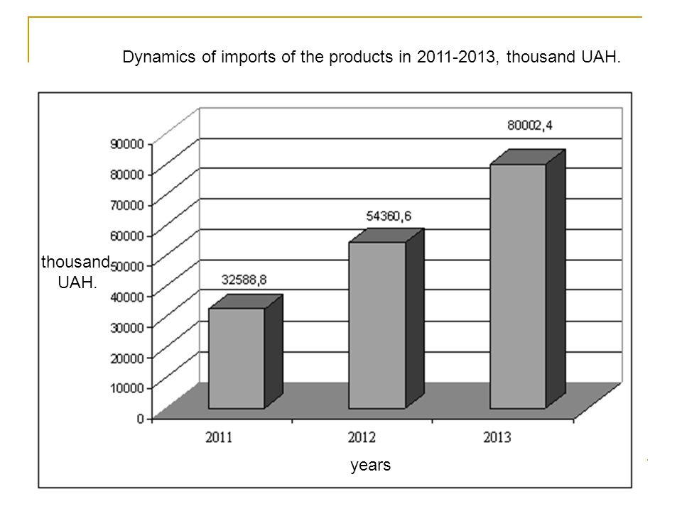 Dynamics of imports of the products in 2011-2013, thousand UAH. thousand UAH. years