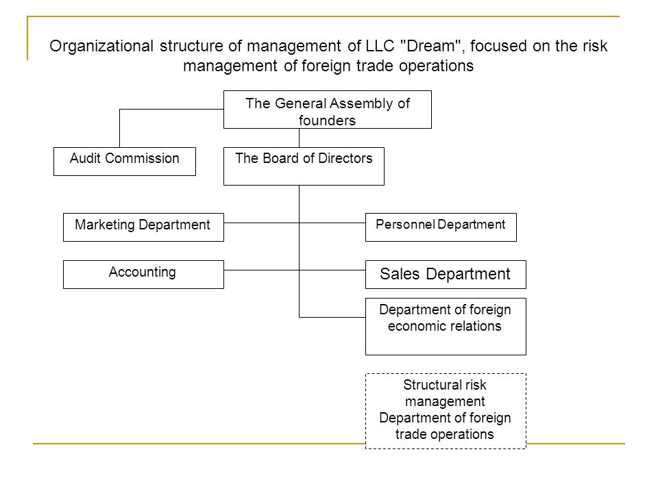 Organizational structure of management of LLC Dream , focused on the risk management of foreign trade operations The General Assembly of founders The Board of DirectorsAudit Commission Marketing Department Accounting Personnel Department Sales Department Department of foreign economic relations Structural risk management Department of foreign trade operations