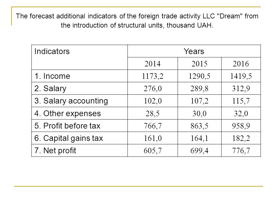 The forecast additional indicators of the foreign trade activity LLC Dream from the introduction of structural units, thousand UAH.