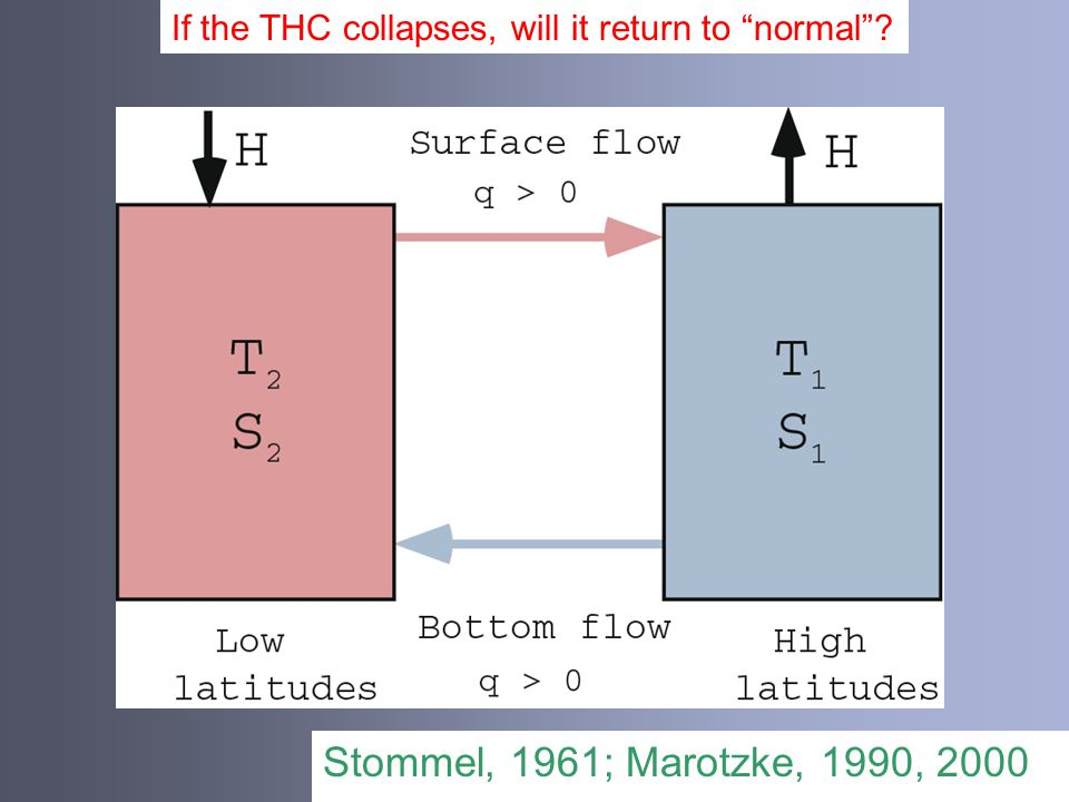 Stommel, 1961; Marotzke, 1990, 2000 If the THC collapses, will it return to normal