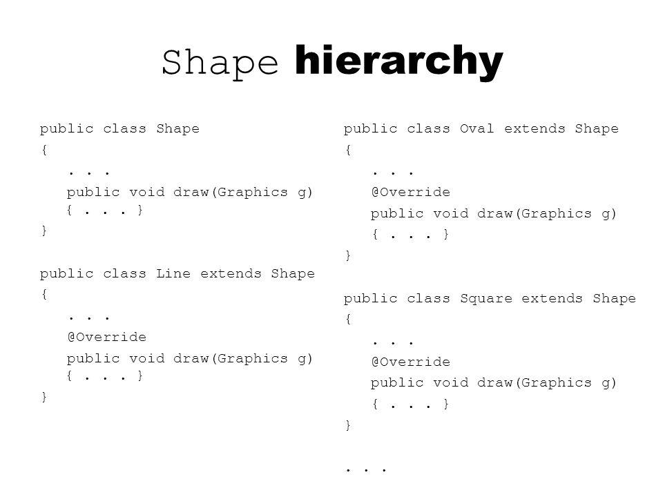 Shape hierarchy public class Shape {... public void draw(Graphics g) {... } } public class Line extends Shape {... @Override public void draw(Graphics