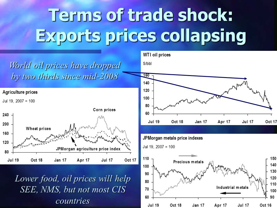 Terms of trade shock: Exports prices collapsing World oil prices have dropped by two thirds since mid-2008 Lower food, oil prices will help SEE, NMS, but not most CIS countries