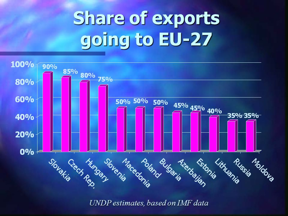Share of exports going to EU-27 UNDP estimates, based on IMF data