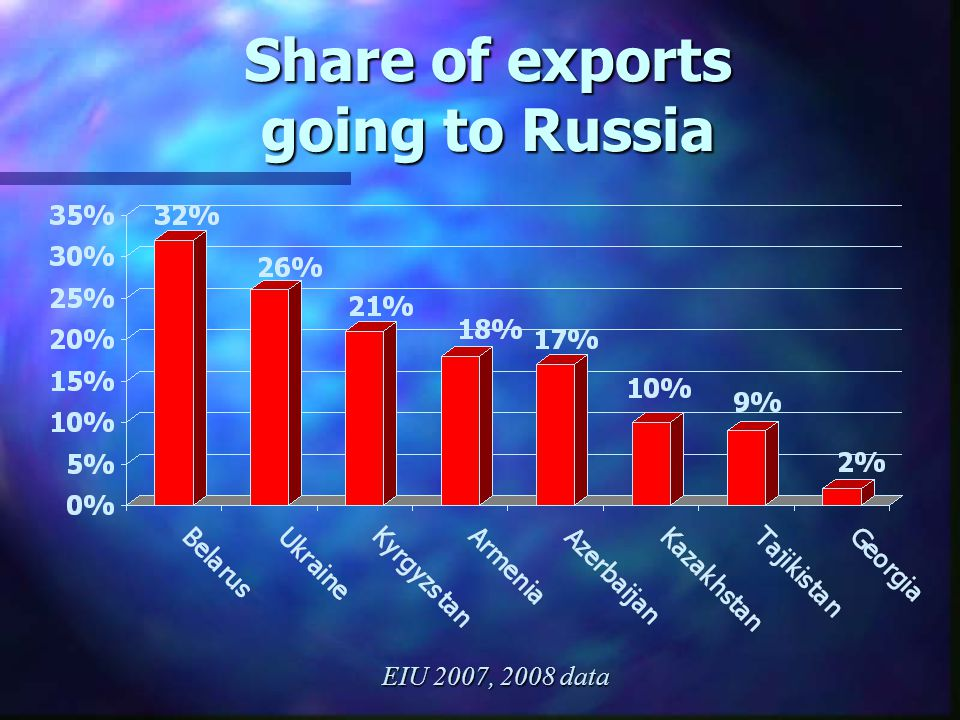 Share of exports going to Russia EIU 2007, 2008 data