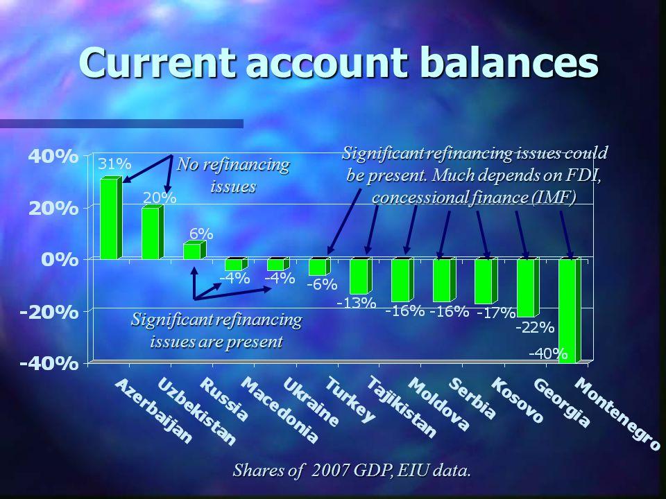 Current account balances Shares of 2007 GDP, EIU data.