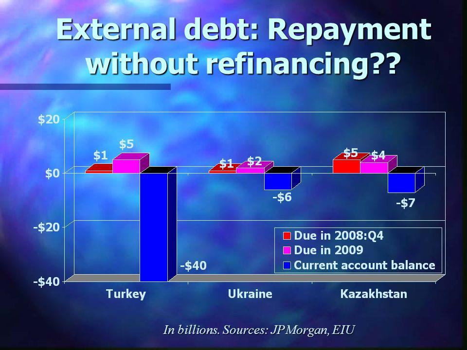 External debt: Repayment without refinancing In billions. Sources: JPMorgan, EIU
