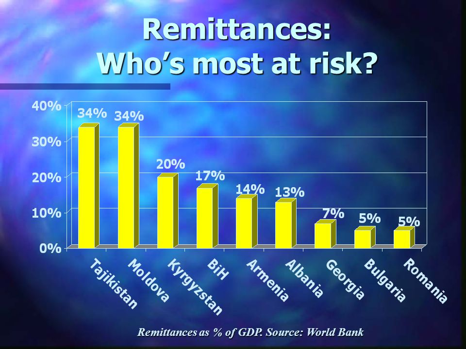 Remittances: Who's most at risk? Remittances as % of GDP. Source: World Bank