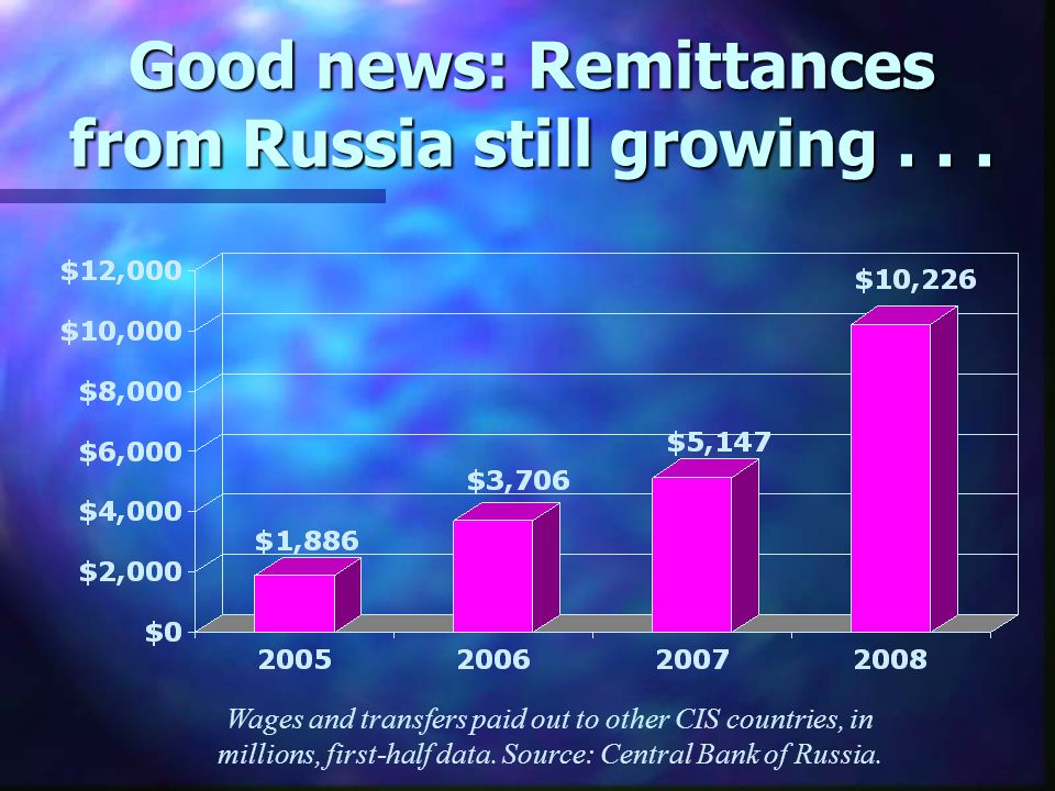 Good news: Remittances from Russia still growing... Wages and transfers paid out to other CIS countries, in millions, first-half data. Source: Central