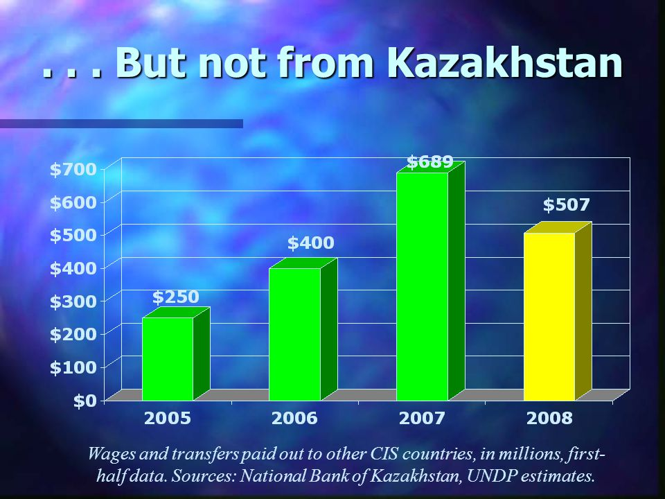 ... But not from Kazakhstan Wages and transfers paid out to other CIS countries, in millions, first- half data. Sources: National Bank of Kazakhstan,
