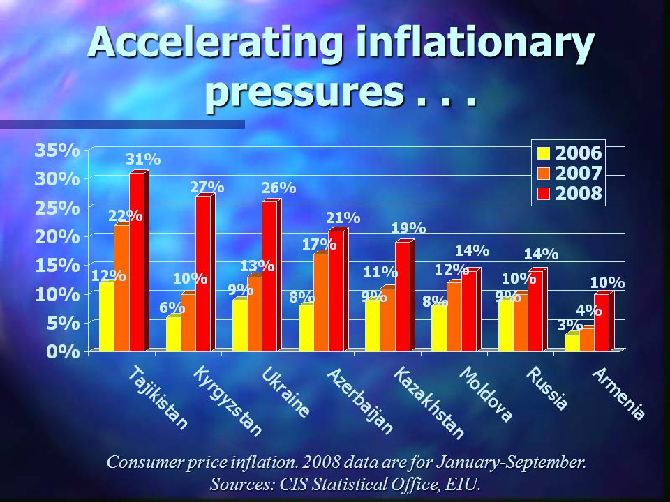 Accelerating inflationary pressures... Consumer price inflation. 2008 data are for January-September. Sources: CIS Statistical Office, EIU.