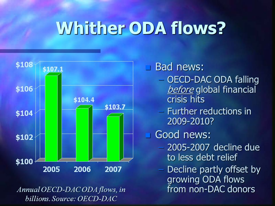 Whither ODA flows? n Bad news: –OECD-DAC ODA falling before global financial crisis hits –Further reductions in 2009-2010? n Good news: –2005-2007 dec
