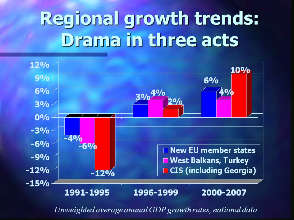 Regional growth trends: Drama in three acts Unweighted average annual GDP growth rates, national data
