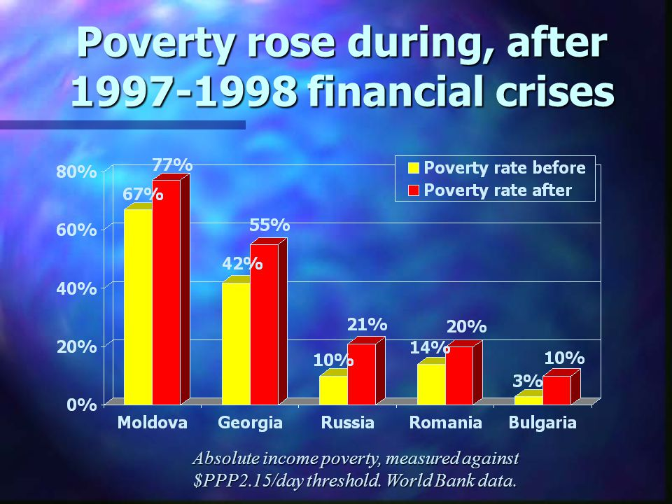 Poverty rose during, after 1997-1998 financial crises Absolute income poverty, measured against $PPP2.15/day threshold. World Bank data.