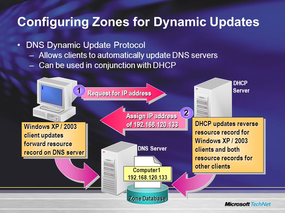 Configuring Zones for Dynamic Updates DNS Dynamic Update Protocol –Allows clients to automatically update DNS servers –Can be used in conjunction with DHCP DNS Server Request for IP address 1 Assign IP address of 192.168.120.133 Assign IP address of 192.168.120.133 2 Zone Database Computer1 192.168.120.133 DHCP Server Windows XP / 2003 client updates forward resource record on DNS server Windows XP / 2003 client updates forward resource record on DNS server DHCP updates reverse resource record for Windows XP / 2003 clients and both resource records for other clients DHCP updates reverse resource record for Windows XP / 2003 clients and both resource records for other clients