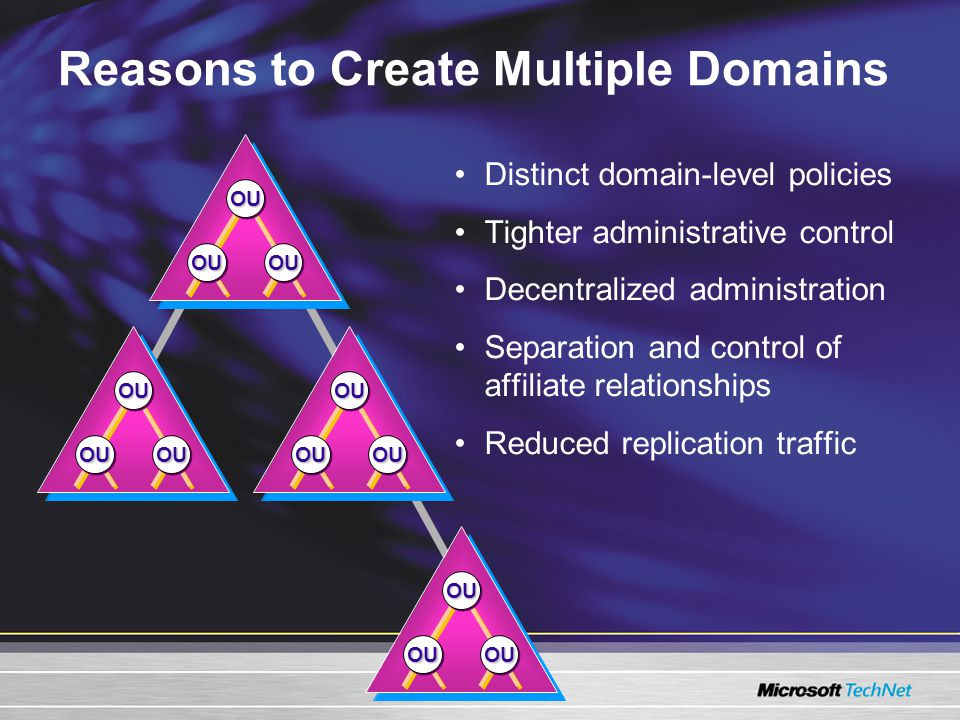 Reasons to Create Multiple Domains Distinct domain-level policies Tighter administrative control Decentralized administration Separation and control of affiliate relationships Reduced replication traffic OUOU OUOUOUOU OUOU OUOUOUOU OUOU OUOUOUOU OUOU OUOUOUOU